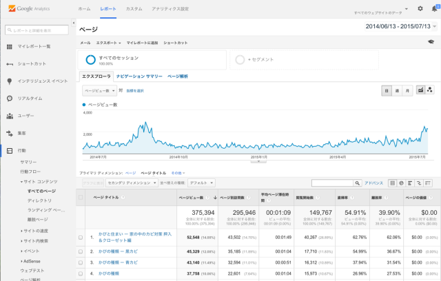 Google Analyticsのイメージ画像